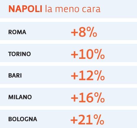 Prendendo come riferimento Napoli, la città con i prezzi più bassi, sono indicate in percentuale quanto costano in più le stesse prestazioni in altre città