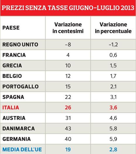 Tabella costi benzina europa fare di una mosca for Costi carrozziere