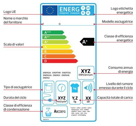 Nuova etichetta energetica per le asciugatrici - Immagini di elettrodomestici ...